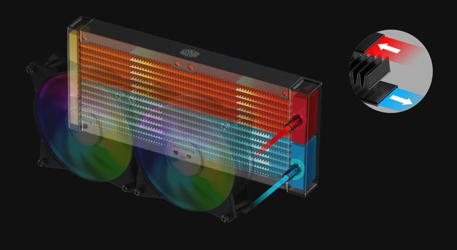 Cooler Master MasterLiquid ML360R RGB Led Fanlı Sıvı Soğutma Sistemi